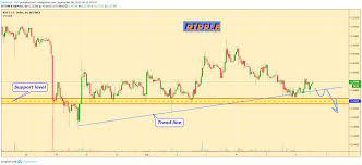 Xrp Usd Chart Tradingview Ripple Price Near Support Level For Bitfinex Xrpusd By