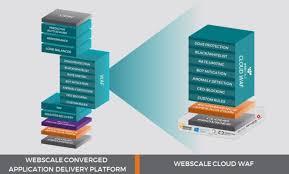 Webscale Raises 14 Million To Help Ecommerce Companies