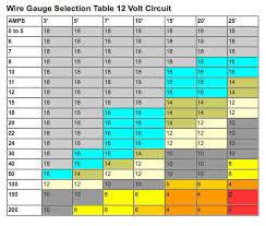 Automotive Wire Gauge Size Chart Hobbiesxstyle