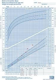 Boy Growth Chart Birth To 36 Month Who Growth Chart Training Case Examples Cdc Weight For