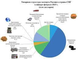 Экспорт и импорт продовольственных товаров в мире реферат  Экспорт украины