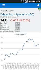 How To Read A Stock Chart On Yahoo Stock Market Updates Lightning Component Developer Force Blog