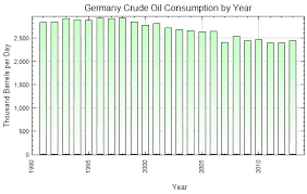 Diesel Engine Oil Consumption Chart Germany Crude Oil Consumption By Year Thousand Barrels Per Day