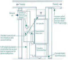 hvac system dehumidifier buckeyebride com house dehumidifier schematic and portable dehumidifier under duct 004b83
