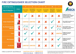 Free Fire Extinguisher Chart Safety Shop Fire And Safety