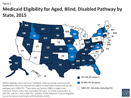 Kaiser 2015 Medicaid Eligibility J People Foundation For Family With And Disabilities Financial Seniors In The Henry