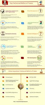 it technical skills list infographic