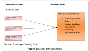 Literature review sample on employee motivation     Questionnaire for Employee motivation