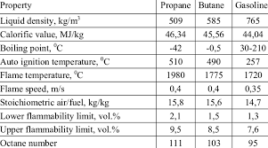 Physical And Chemical Properties Of Propane Butane And