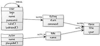 Domain Model 3 The Domain Model
