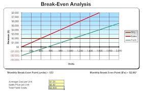 Break Even Graph Excel Break Even In Excel Figure E Break Excel Protection