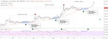 Ethereum Technical Analysis Chart Tradingview Tweets Bullish Chart For Ethereum Technical