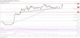 Litecoin Price Chart Today Litecoin Ltc Price Could Continue To Outperform Bitcoin