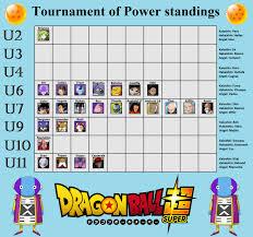 Dbs Elimination Chart Dbs Elimination Chart Spoilers The Entire Tournament