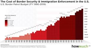 Mass Retirement Chart Group 1 The Skyrocketing Cost Of Securing The Southern Border In