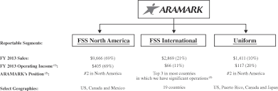 Aramark Stock Chart Aramark Holdings Corp Final Prospectus