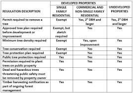 Drafting Reviewing And Revising Tree Ordinance