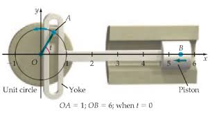 Rotational Motion To Linear Motion A Scotch Yoke Is A M