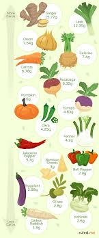High Carb Vegetables Chart Best Low Carb Keto Friendly Vegetables Recipes Infographic
