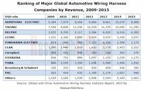 ranking of major global automotive wiring harness companies by wiring harness manufacturers directory at Wire Harness Manufacturers For Automotive