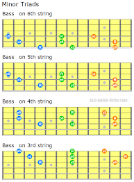 Minor Triad Chords Open Close Voicings With Guitar Shapes