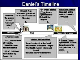 7 Year Tribulation Timeline Chart Daniels 70th Week The End Times Endtimes Seventieth Week