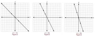 graph graph inequalities with step by