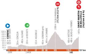 Giro del Delfinato 2020, Presentazione Percorso e Favoriti Terza Tappa