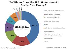 Who Owns Us Debt Pie Chart 2017 To Whom Does The U S Government Really Owe Money