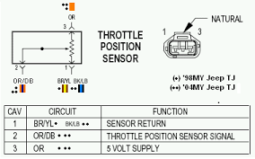 tps sensor problems jeepforum com how to test throttle position sensor with multimeter at Throttle Position Sensor Wiring Diagram