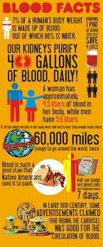 Blood Drive Weight Chart 178 Best Blood Donation Images In 2019 Blood Donation