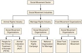 Civil Rights Leaders Chart Reading Theoretical Perspectives On Social Movements