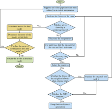 Edi Process Flow Chart Sap Flow Diagram Get Rid Of Wiring Diagram Problem