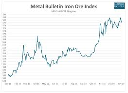 Spring Blossom For Iron Ore And Coking Coal Markets