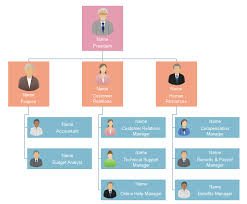 Business Organizational Chart Templates Small Business Org Chart Template