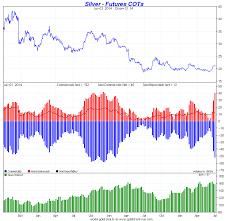 Gold Silver Cot Charts Goldbroker Com