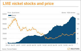 Lme Nickel Inventory Chart Non Ferrous Metals Archives Page 45 Of 82 Steel