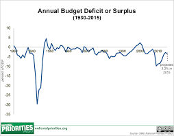 California Budget Chart Chart Annual Budget Deficit Or Surplus