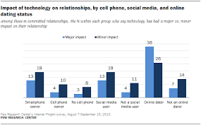 impact of technology on relationships by cell phone social media impact of technology on relationships by cell phone social media and online dating status