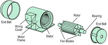 3 phase ac induction motor working and