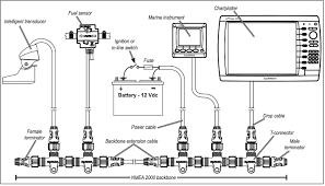 nmea 2000 wiring diagram wiring diagram expert nmea 2000 building an nmea 2000 network salt water sportsman garmin nmea 2000 cable wiring diagram nmea 2000 wiring diagram