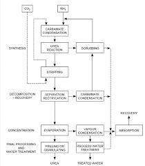 engineers guide  the snamprogetti urea process descriptionblock diagram of total recycle carbon dioxide stripping urea process