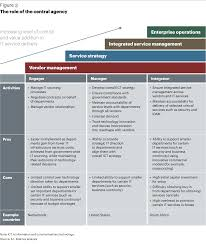 IT Infrastructure  Pillar of Digital Government   Article   A T