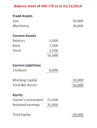 How To Read Your Balance Sheet Big Red Cloud