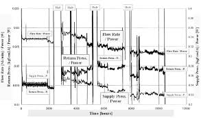 Gas Pressure Chart Time Chart Of Lifetime Test For The J T Cooler Flow Rate