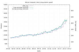 Bitcoin Difficulty Chart Bitcoin Difficulty Chart Blockchain Chart Diagram Line