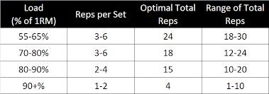 Rep Percentage Chart Cbafitness Cba Fitness Page 2