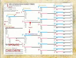 Use Smartdraws Included Family Tree Templates To Easily Create