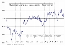 Overstock Com Inc Nasd Ostk Seasonal Chart Equity Clock