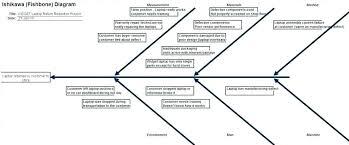 Cause And Effect Diagram Template Word Ishikawa Fishbone Diagram Template